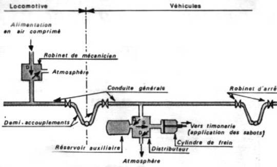 Systeme de freinage pneumatique poid lourd
