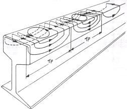 le freinage ferroviaire la mise en oeuvre actuelle du freinage suite. Black Bedroom Furniture Sets. Home Design Ideas